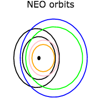 NEO orbit schematics