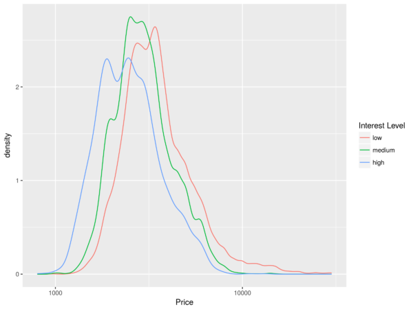 Density plot of prices for different interest levels