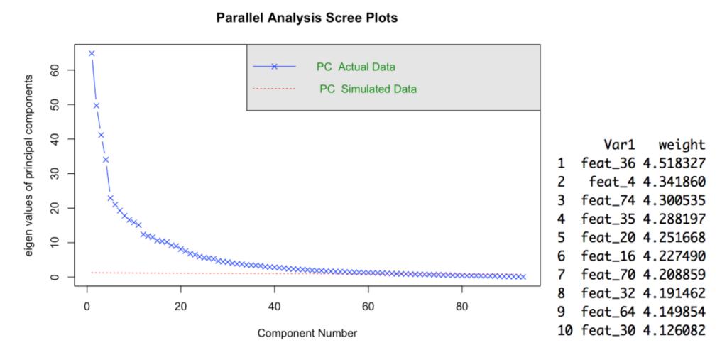 PCA scree plot