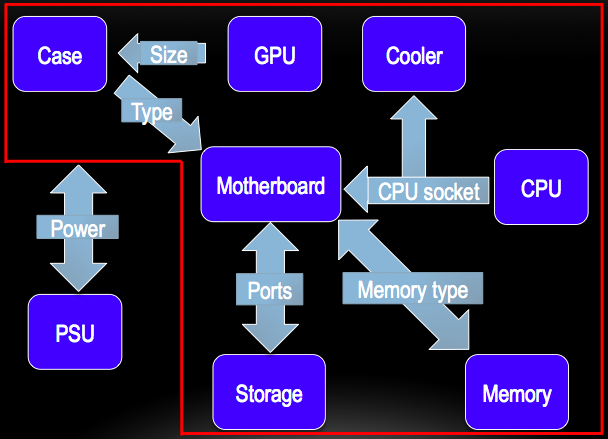 Example compatibility between various PC parts