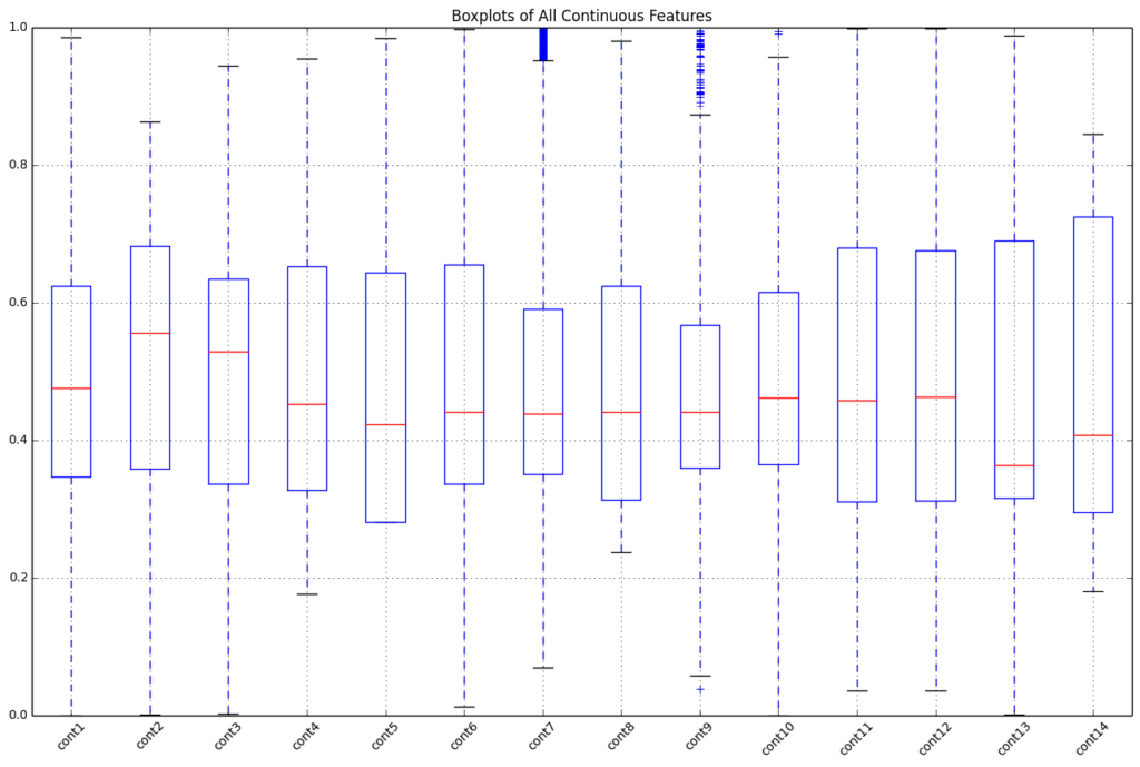 boxplot of numerical features