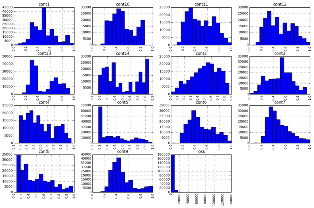 histogram of numerical features