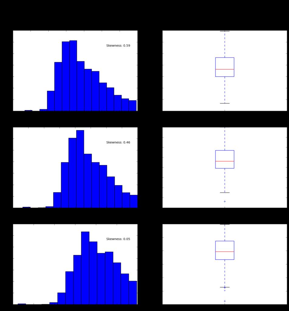 math transform cont7