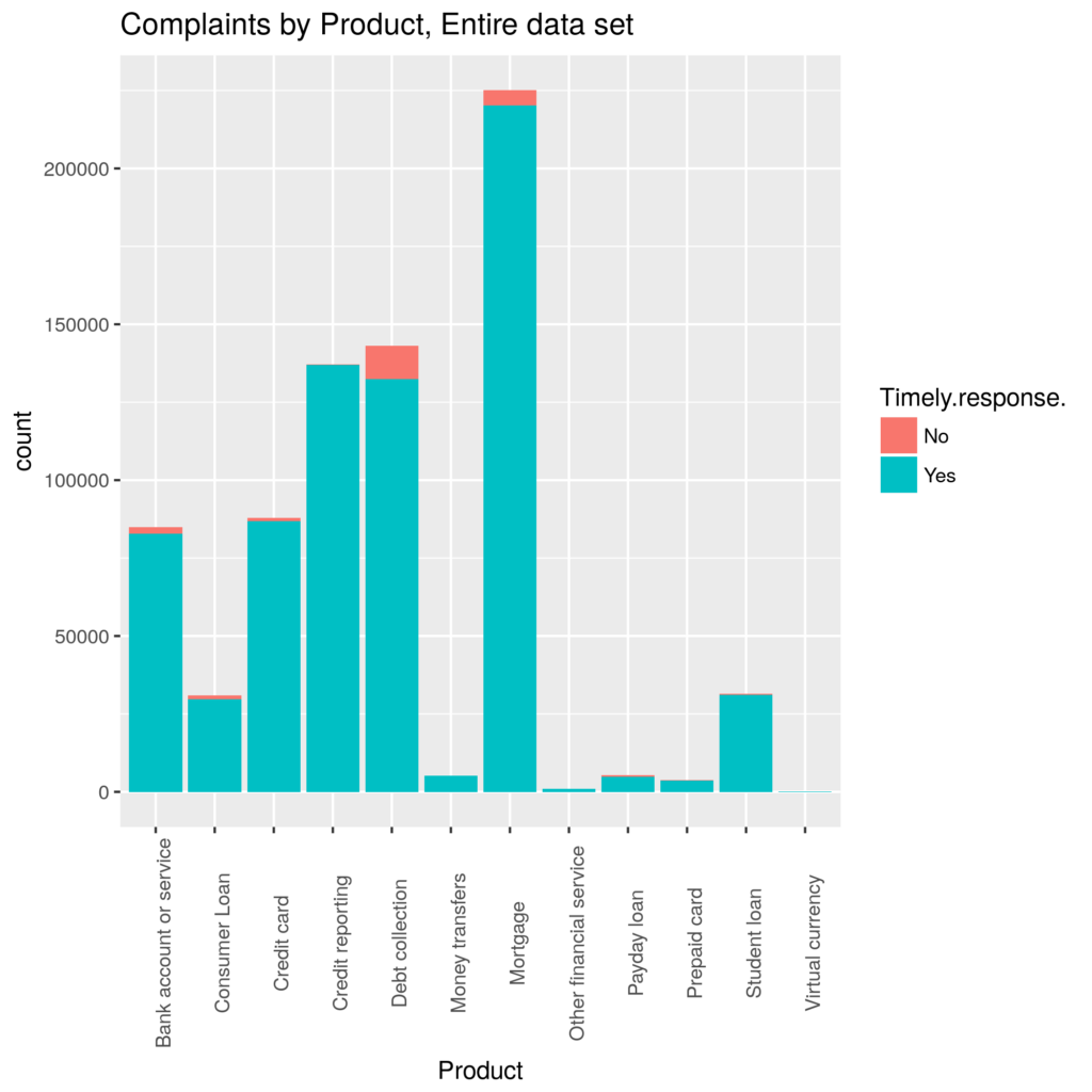 All the complaints in the data broken down by Product Type