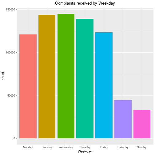 Complaint Frequency by Day