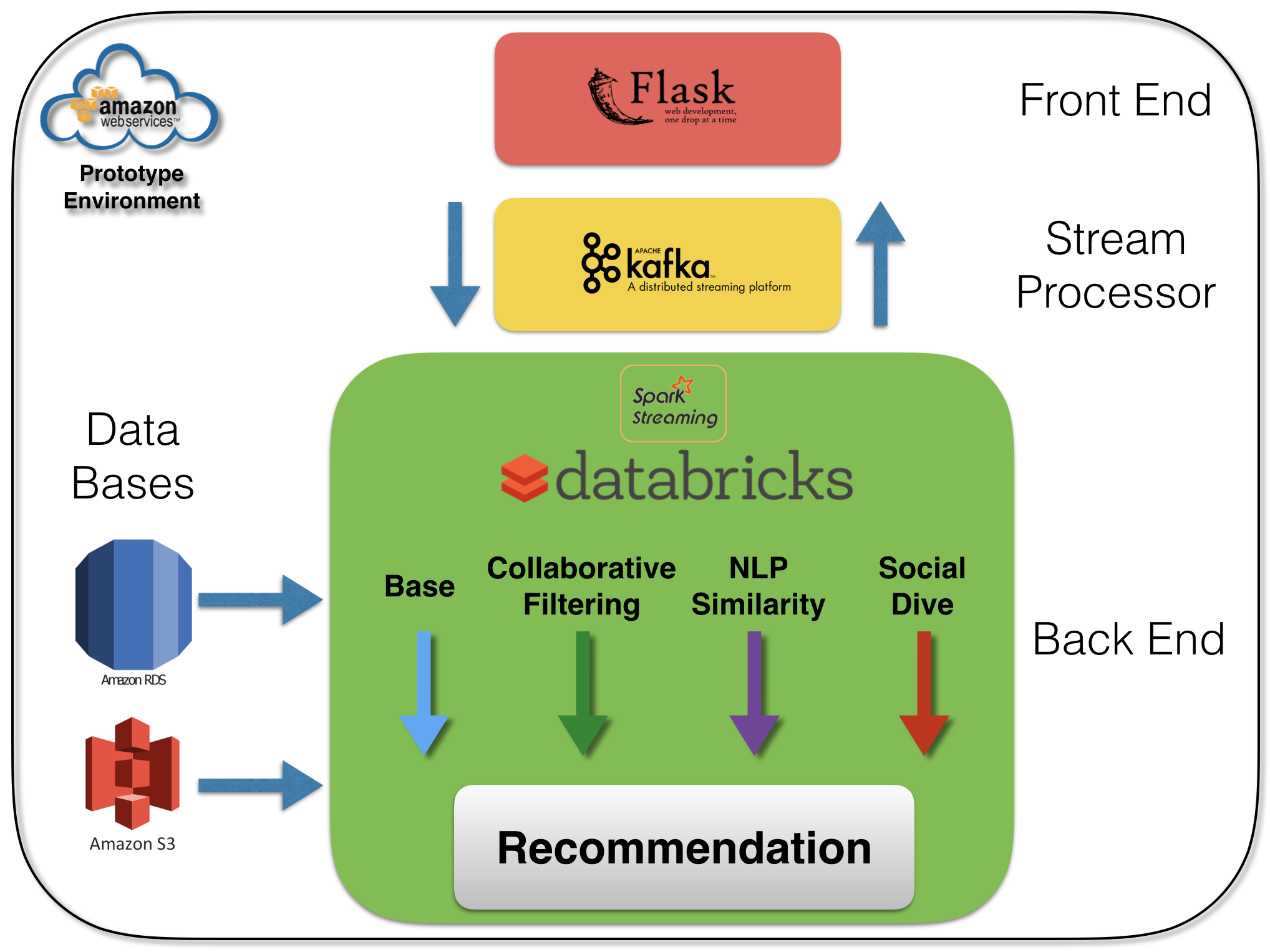 A Hybrid Recommender with Yelp Challenge Data — Part I | NYC