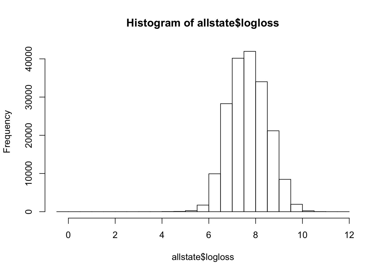 Log of Loss - Allstate Train Data