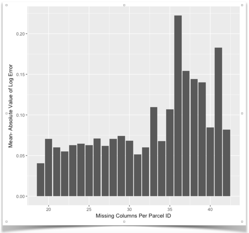 Missingness As A Variable - Graph