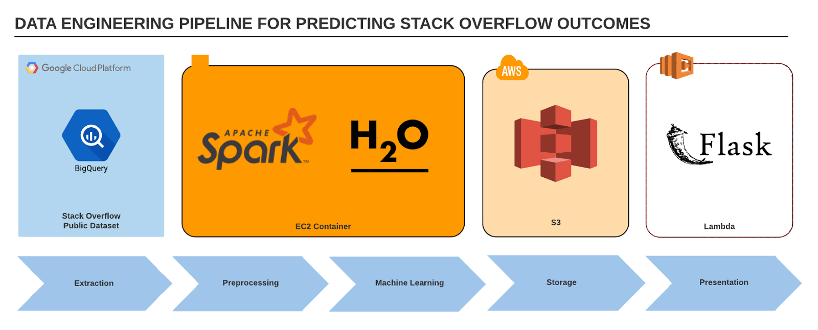 Predicting Success on Stack Overflow | NYC Data Science