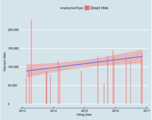 Direct Hire Payment Statistic
