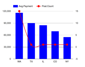 Average Payment by States