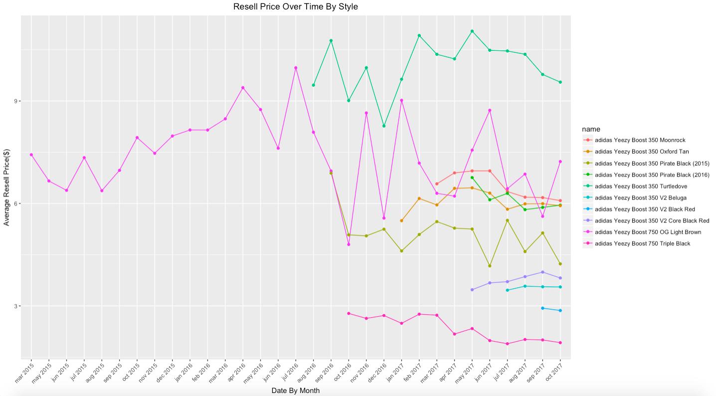 Scraping StockX: Adidas Yeezy Resell Analysis | NYC Data