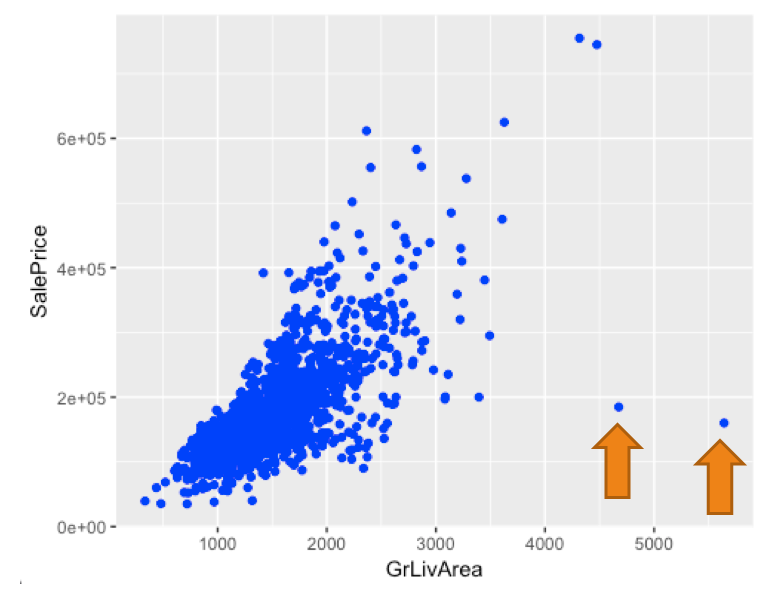 Kaggle's Competition: Predicting Housing Prices in Ames