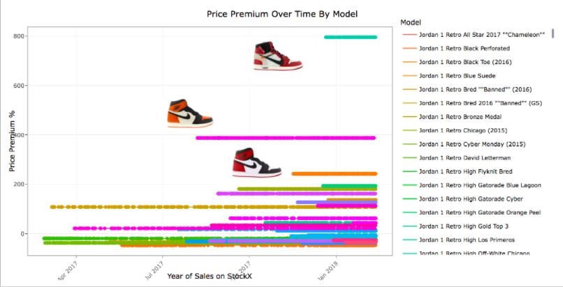 Nike Air Jordan vs. Adidas Yeezy: Why