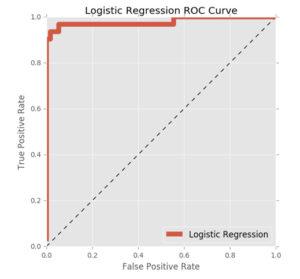 Predicting Stock Movement of Hang Seng's Components | NYC