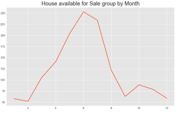Predicting House Prices Using Machine Learning Algorithms
