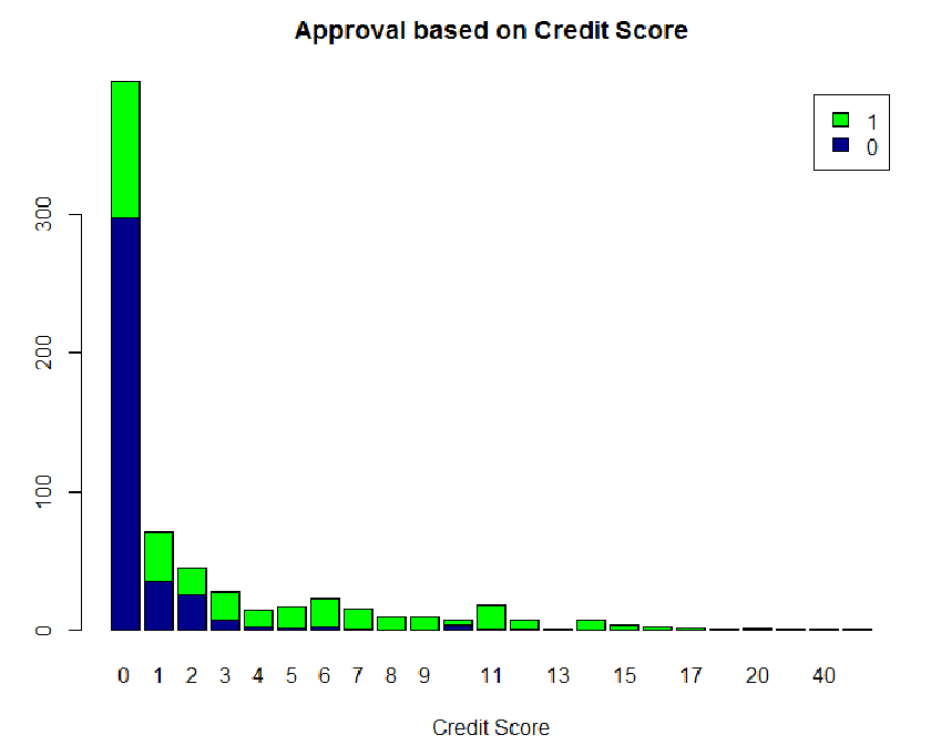 Credit Card Approval Analysis Data Science Blog