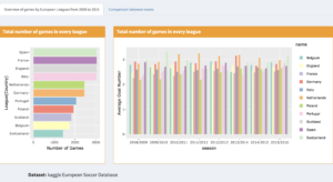 Soccer Intelligence: How to win the game? | NYC Data Science