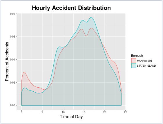 Visualizing NYC Traffic Collisions   NYC Data Science