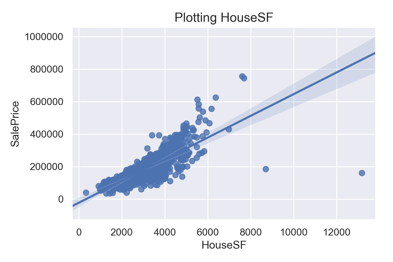 Housing Price Predictions Using Advanced Regression
