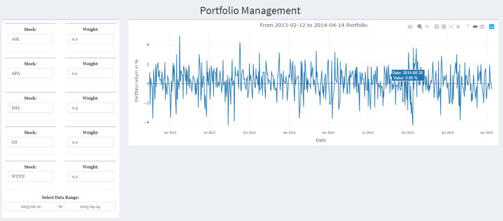 Stock price and portfolio return visualization of S&P 500