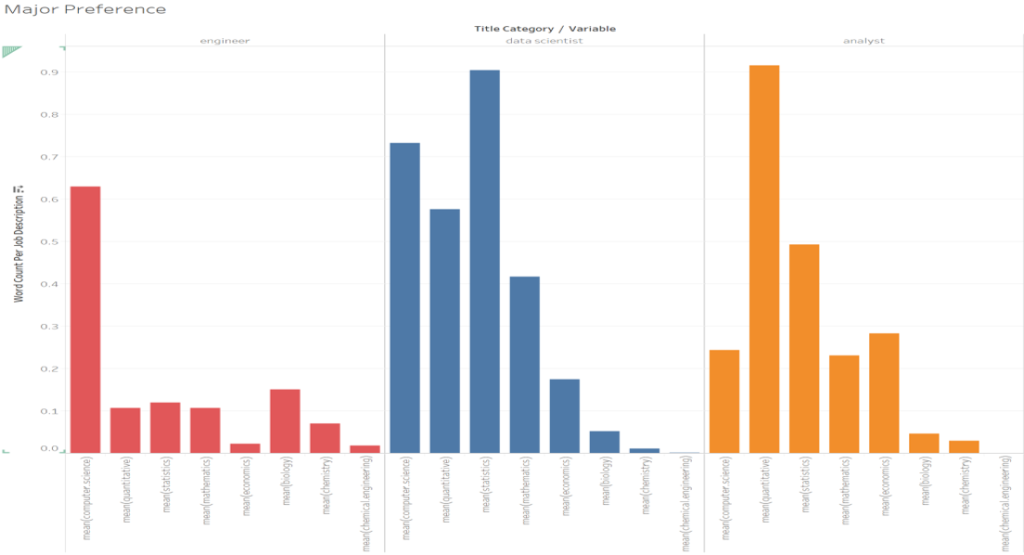 Who gets hired? An outlook of the U S  Data Scientist Job