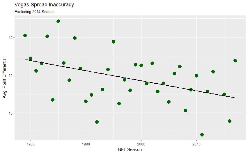 Examining Historical NFL Gambling Data | NYC Data Science