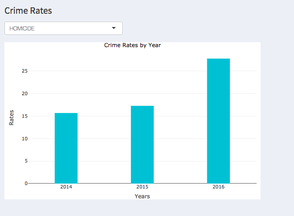 Analysis and Visualization of Crime in Chicago   NYC Data
