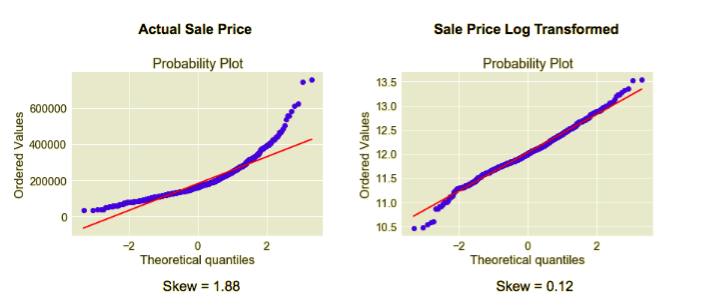 Predicting Home Prices in Ames, Iowa via Machine Learning in