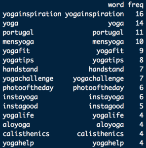 Scraping Instagram for Hashtags   NYC Data Science Academy Blog