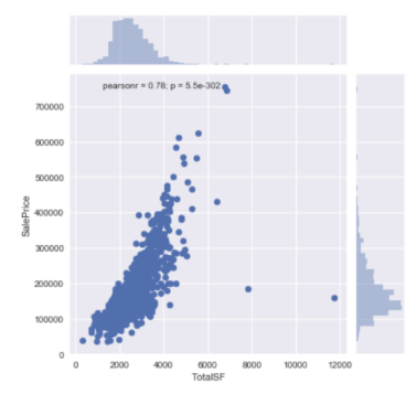 Predicting House Prices with Machine Learning Algorithms