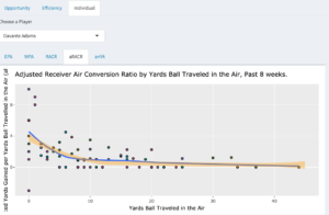 NFL-Dashboard Turns Play-by-Play Data into Actionable