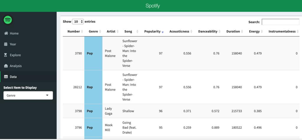 Spotify Metrics  Do you know them? | NYC Data Science