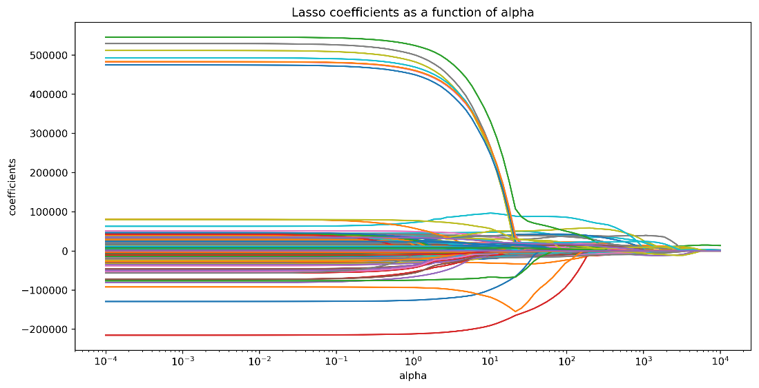 Machine Learning in Python: Predicting House Prices | NYC