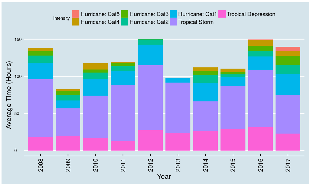 Visualizing Hurricane Data with Shiny | NYC Data Science