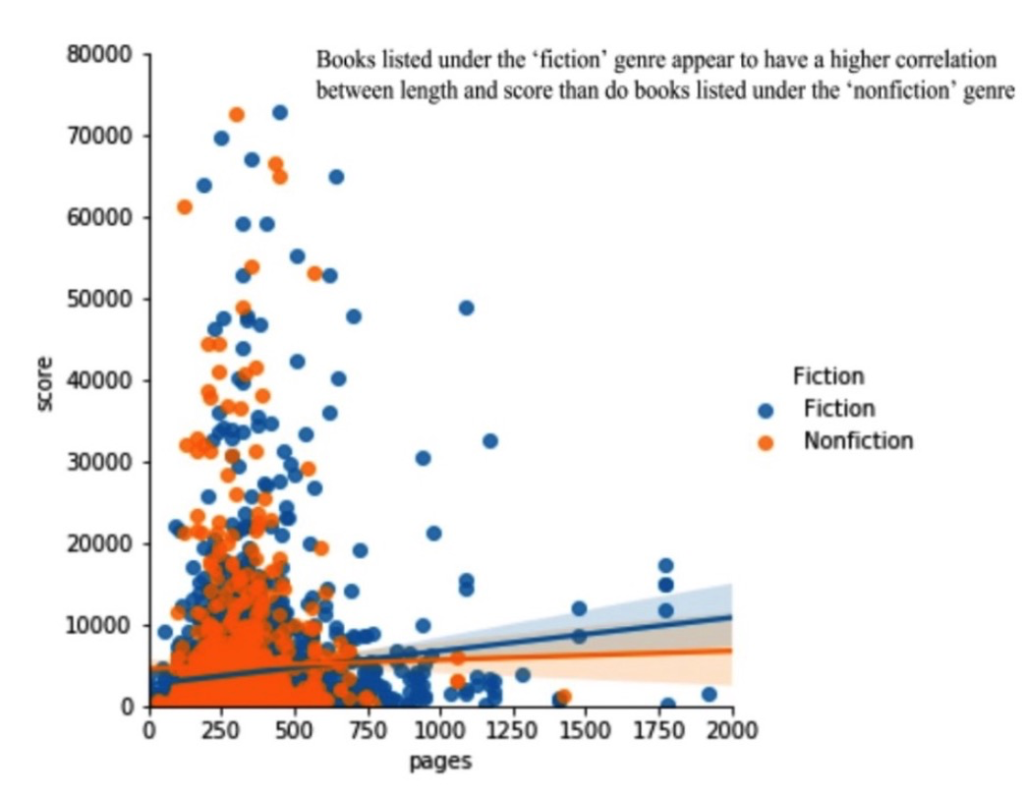 Does Book Length Influence its Popularity? Evidence From