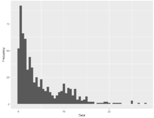Credit Card Approval Analysis | NYC Data Science Academy Blog