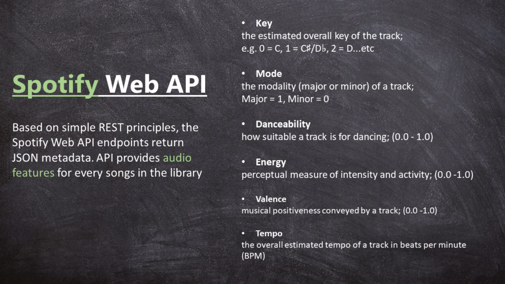Web-scraping and Spotify API | NYC Data Science Academy Blog