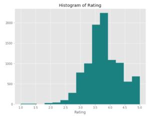 Web-scraping Glassdoor: Exploring the Data Science Job