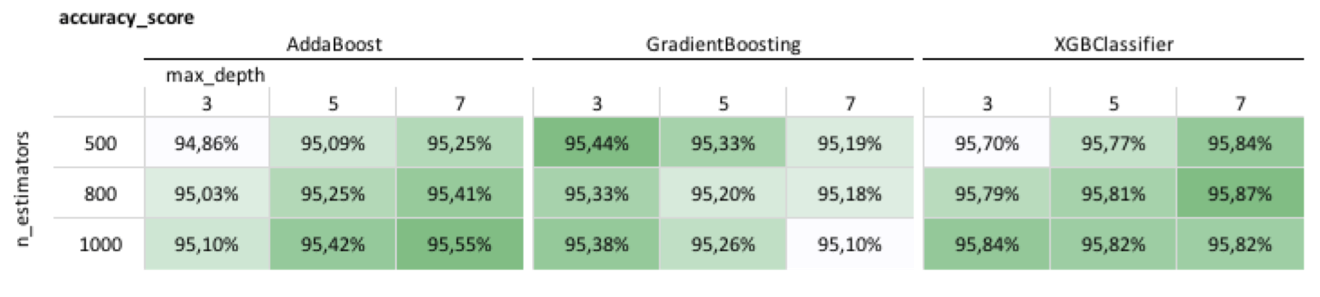 A Closer Look at Tree Boosting Methods | NYC Data Science