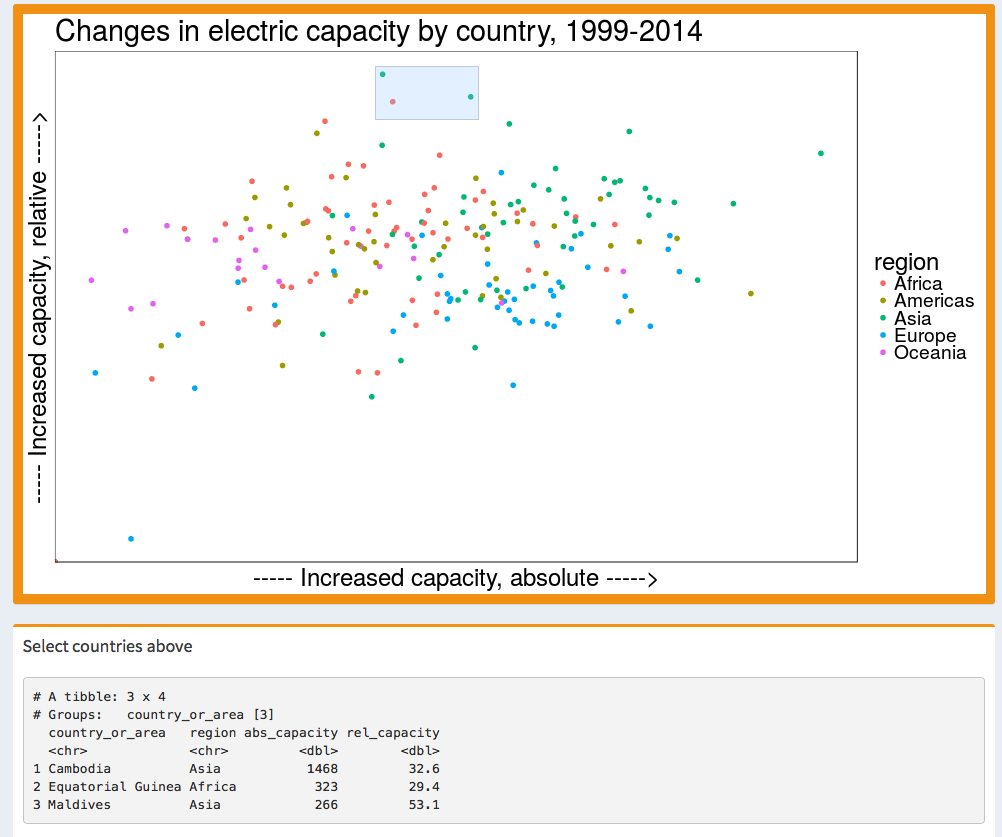 Scatterplot of changes in electric capacity by country