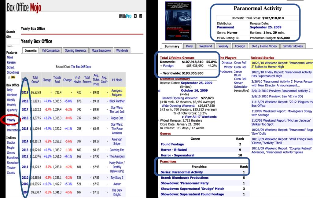 Box Office Visualization Nyc Data Science Academy Blog