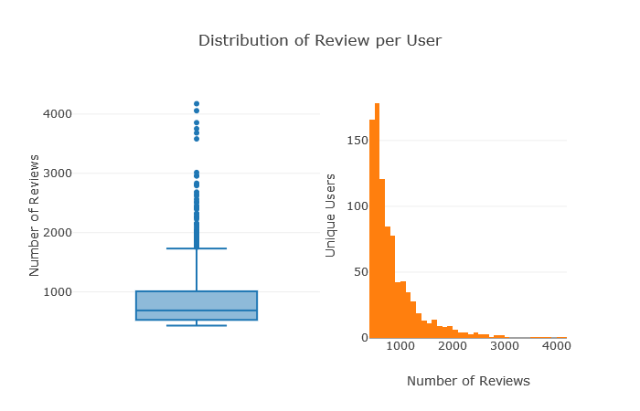 Unique User Review Distribution