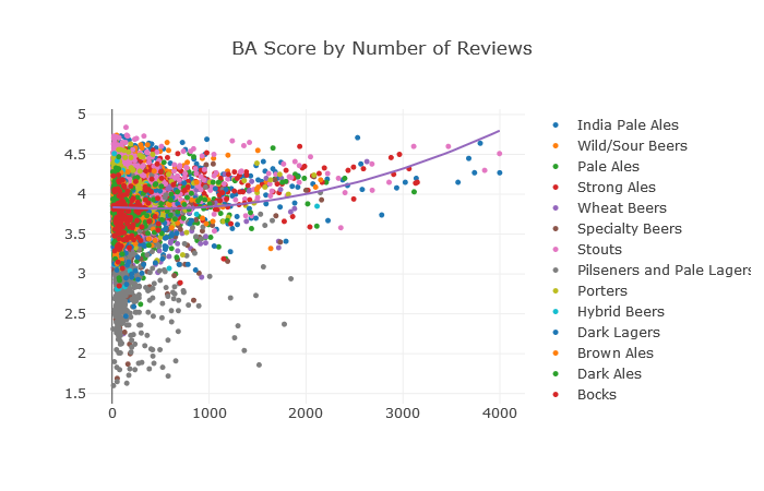 BA Score by Number of Reviews