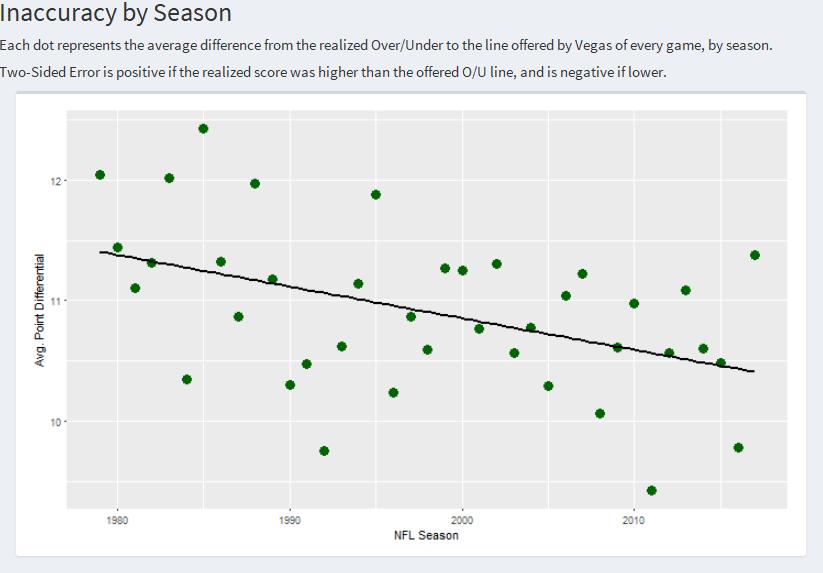 betting line history nfl statistics