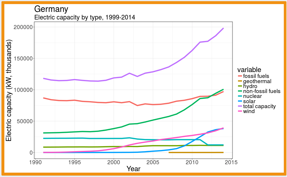Germany electric power capacity by type, 1999 - 2014