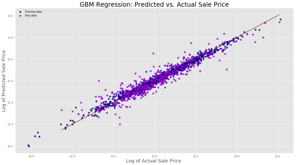 Predicting Home Prices in Ames, Iowa | NYC Data Science