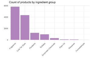 count of products by ingredient group