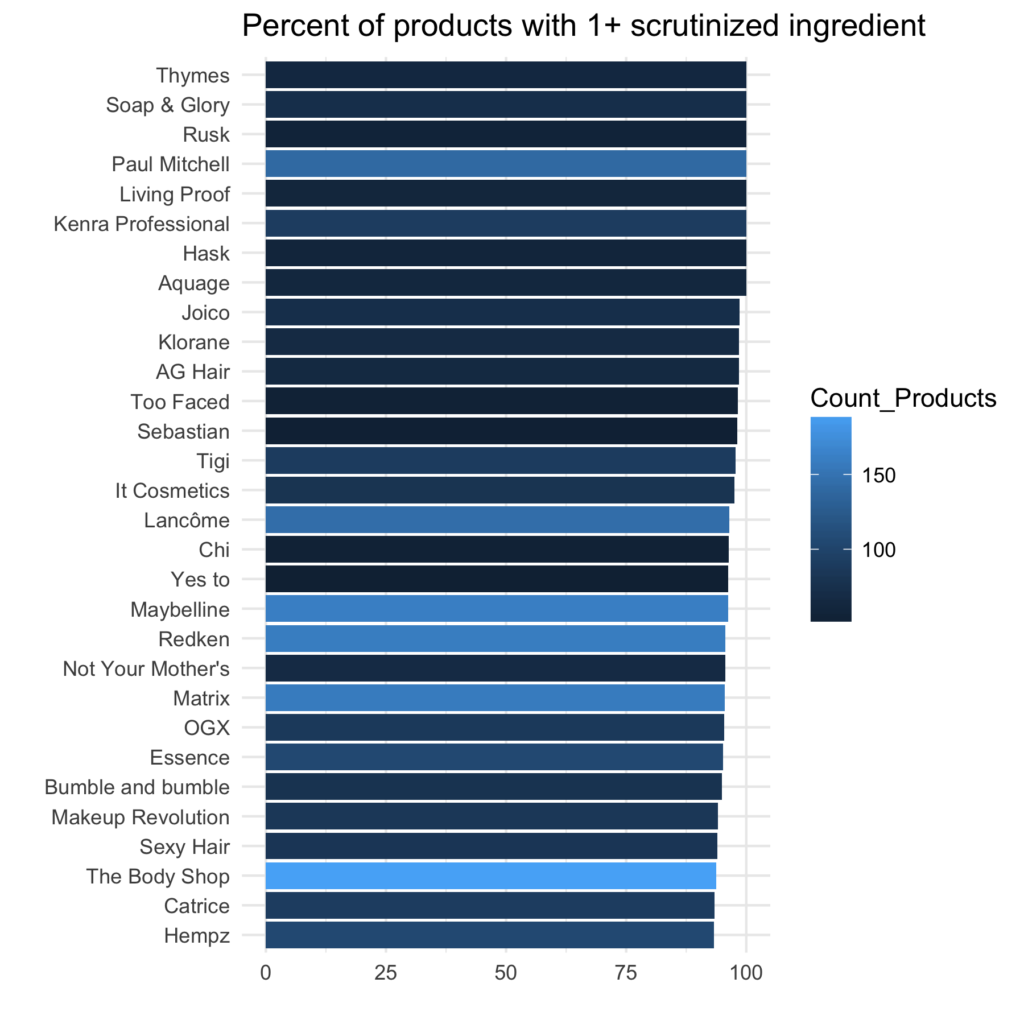 proportion of products with a scrutinized ingredient