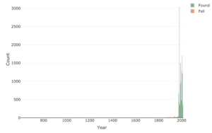 Histogram of years meteorites were recorded